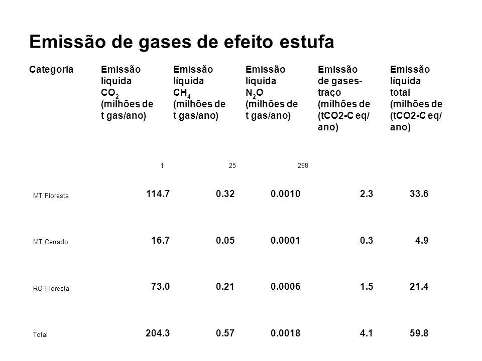 Emissão de gases de efeito estufa CategoriaEmissão líquida de gases-líquida CO 2 CH 4 N2ON2Otraçototal (milhões de t gas/ano) (tCO2-C eq/ ano) 125298 Total 204.30.570.00184.159.8 MT Floresta 114.70.320.00102.333.6 MT Cerrado 16.70.050.00010.34.9 RO Floresta 73.00.210.00061.521.4 Total 204.30.570.00184.159.8