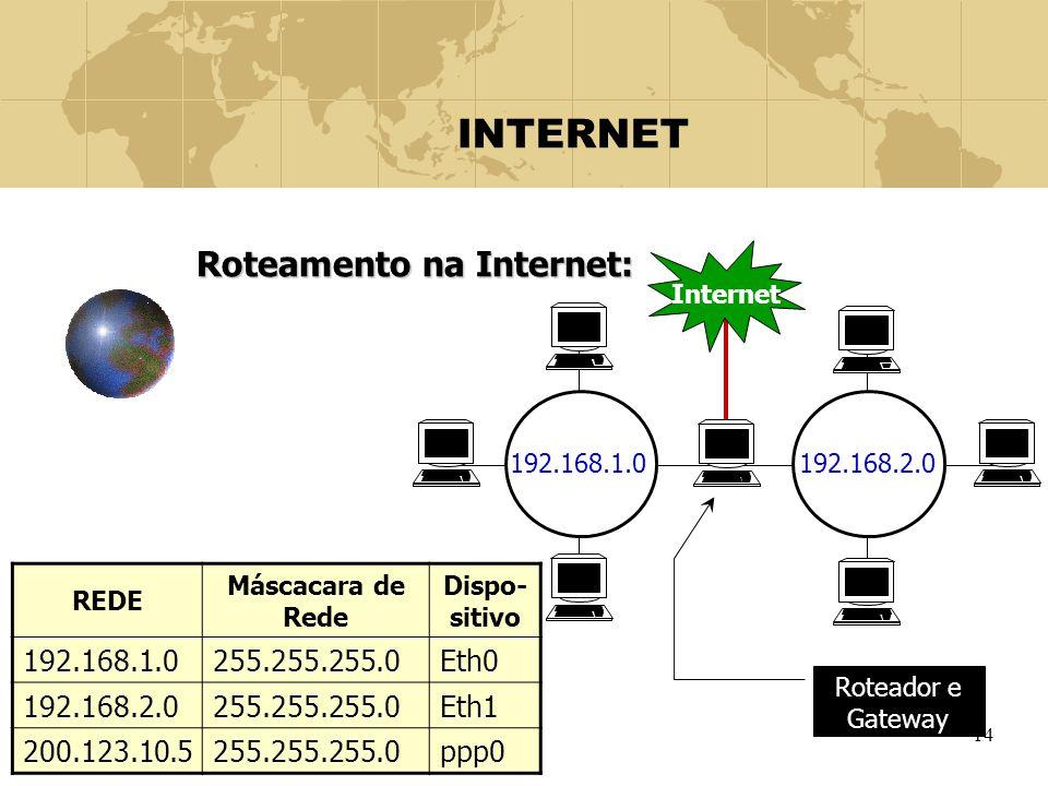 14 INTERNET Roteamento na Internet: REDE Máscacara de Rede Dispo- sitivo 192.168.1.0255.255.255.0Eth0 192.168.2.0255.255.255.0Eth1 200.123.10.5255.255