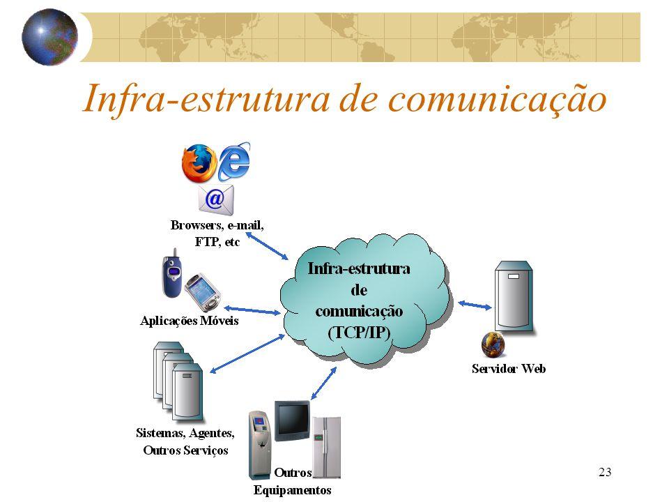 23 Infra-estrutura de comunicação