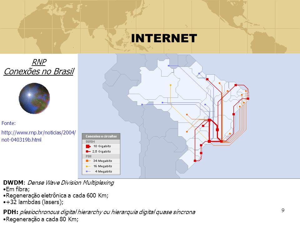 9 INTERNET RNP Conexões no Brasil Fonte: http://www.rnp.br/noticias/2004/ not-040319b.html DWDM: Dense Wave Division Multiplexing Em fibra; Regeneraçã