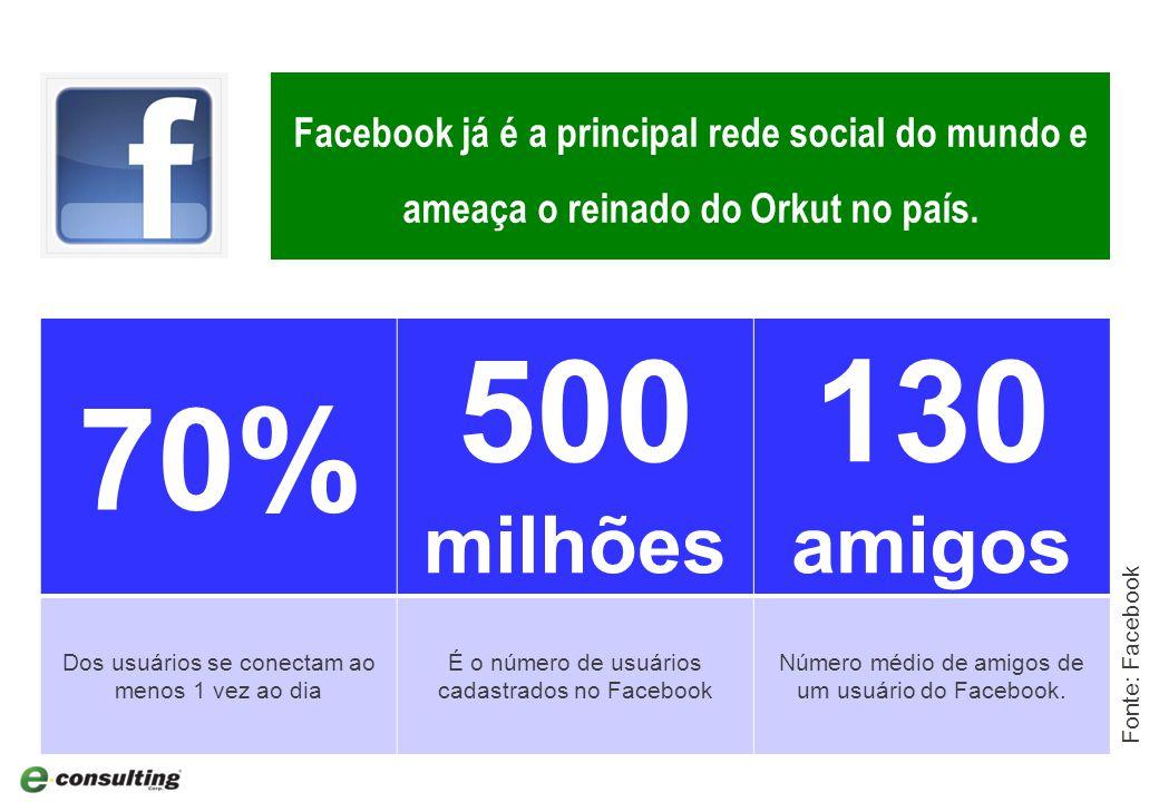 12 70% 500 milhões 130 amigos Dos usuários se conectam ao menos 1 vez ao dia É o número de usuários cadastrados no Facebook Número médio de amigos de um usuário do Facebook.