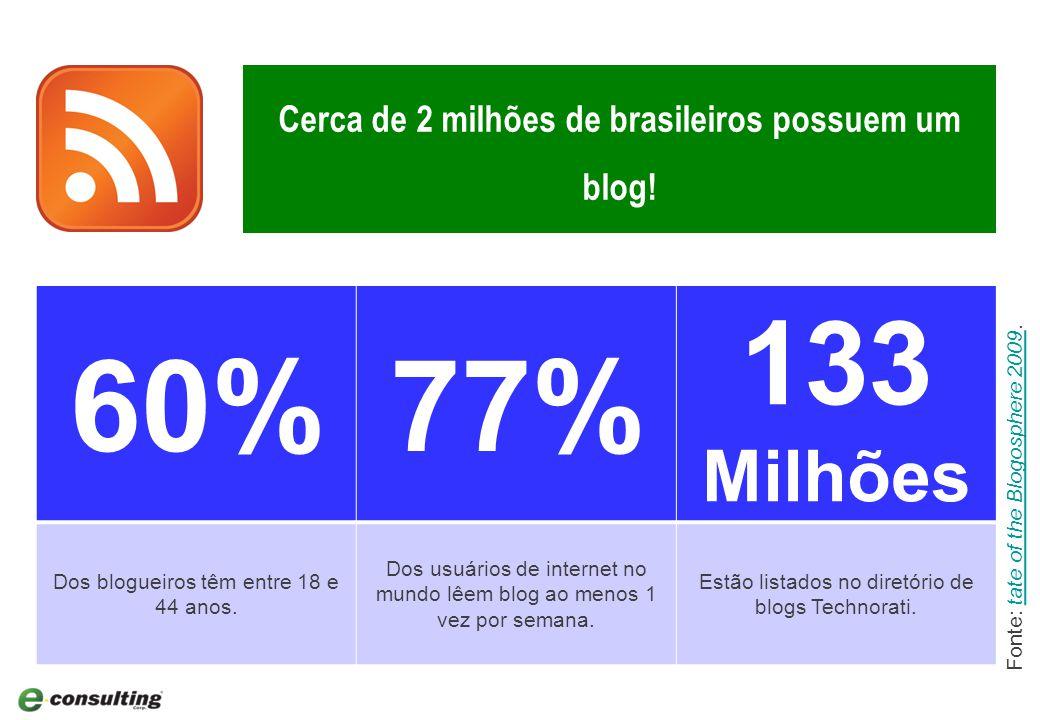 16 60%77% 133 Milhões Dos blogueiros têm entre 18 e 44 anos.