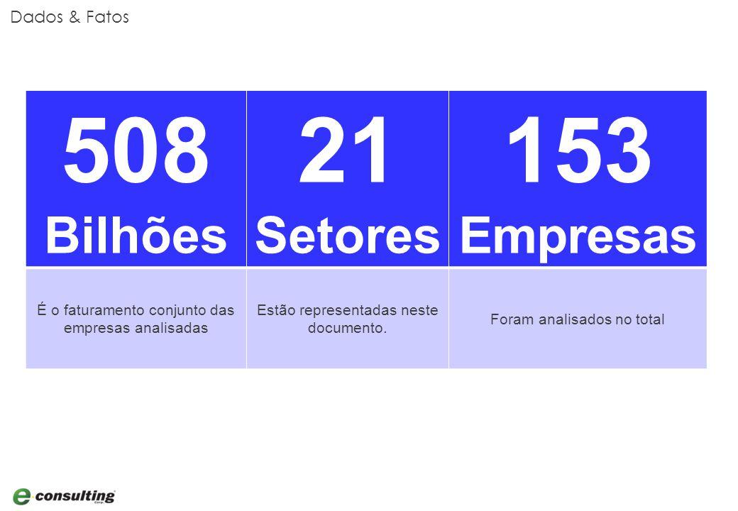 Dados & Fatos 508 Bilhões 21 Setores 153 Empresas É o faturamento conjunto das empresas analisadas Estão representadas neste documento.