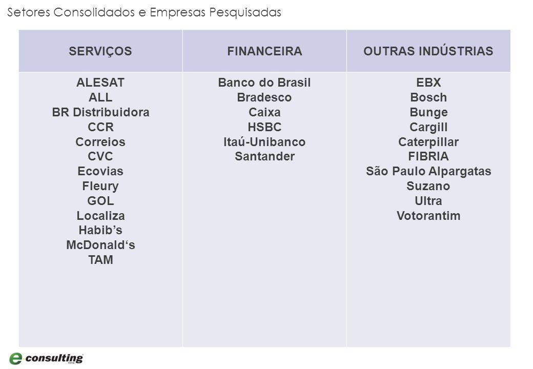 Setores Consolidados e Empresas Pesquisadas SERVIÇOSFINANCEIRAOUTRAS INDÚSTRIAS ALESAT ALL BR Distribuidora CCR Correios CVC Ecovias Fleury GOL Localiza Habib's McDonald's TAM Banco do Brasil Bradesco Caixa HSBC Itaú-Unibanco Santander EBX Bosch Bunge Cargill Caterpillar FIBRIA São Paulo Alpargatas Suzano Ultra Votorantim
