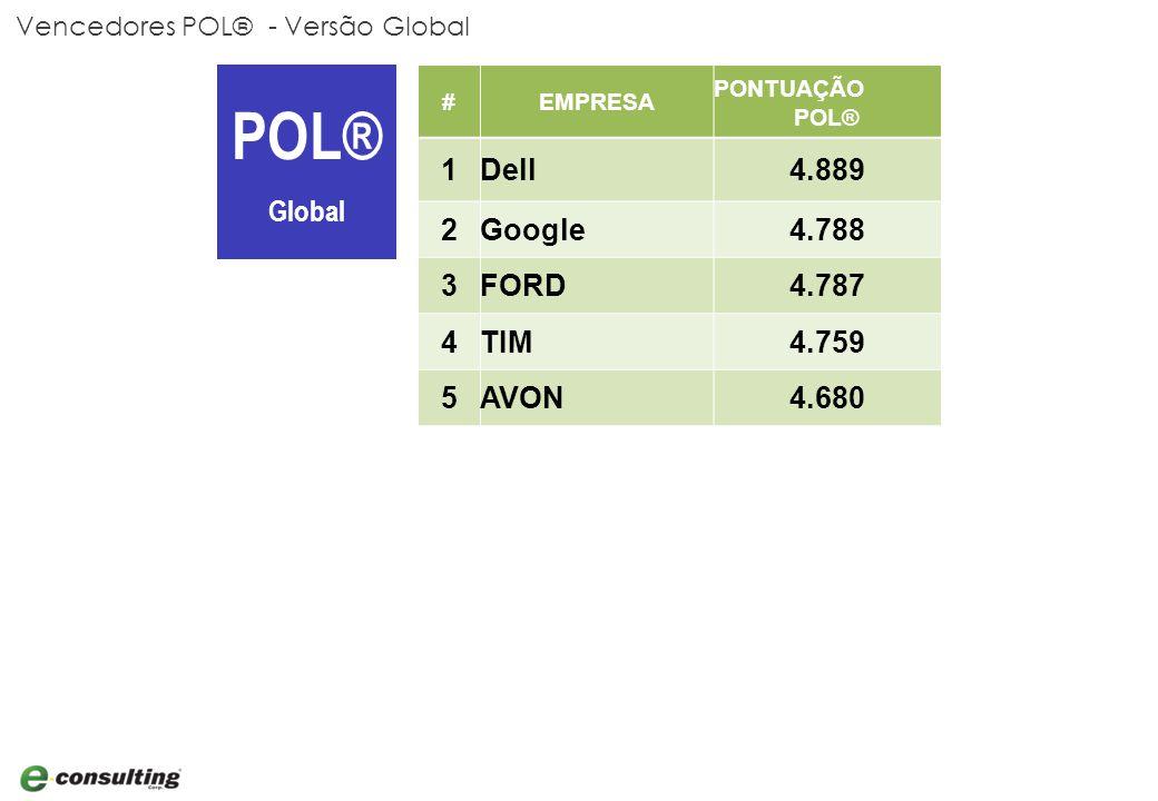 Vencedores POL® - Versão Global POL® Global #EMPRESA PONTUAÇÃO POL® 1Dell4.889 2Google4.788 3FORD4.787 4TIM4.759 5AVON4.680