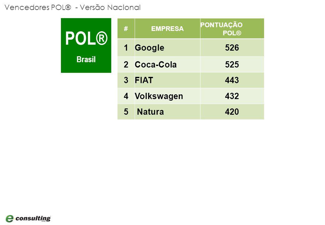Vencedores POL® - Versão Nacional POL® Brasil #EMPRESA PONTUAÇÃO POL® 1Google526 2Coca-Cola525 3FIAT443 4Volkswagen432 5 Natura420