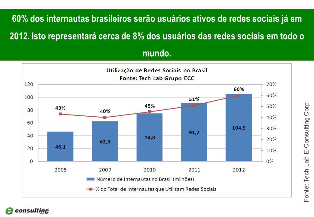 8 60% dos internautas brasileiros serão usuários ativos de redes sociais já em 2012.