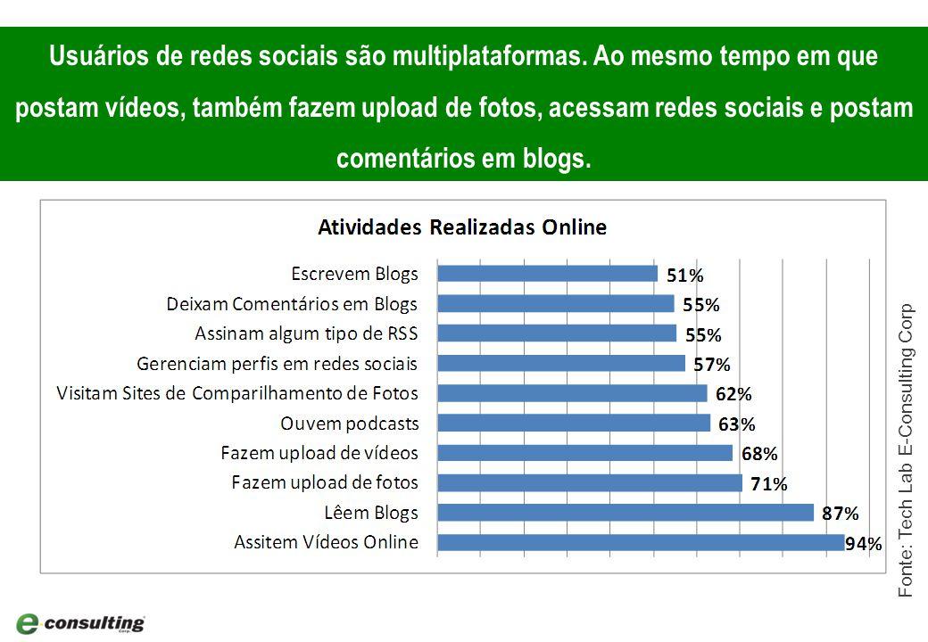 Atividades como upload de fotos e escrever para amigos são as atividades preferidas e na qual os internautas brasileiros gastam mais tempo.