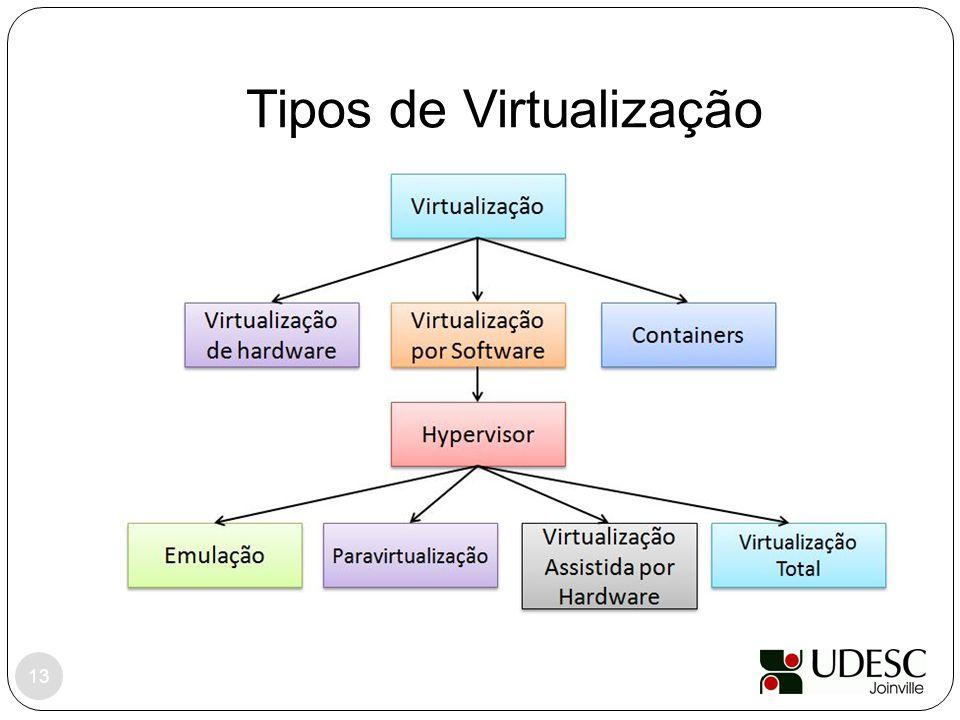 Tipos de Virtualização 13