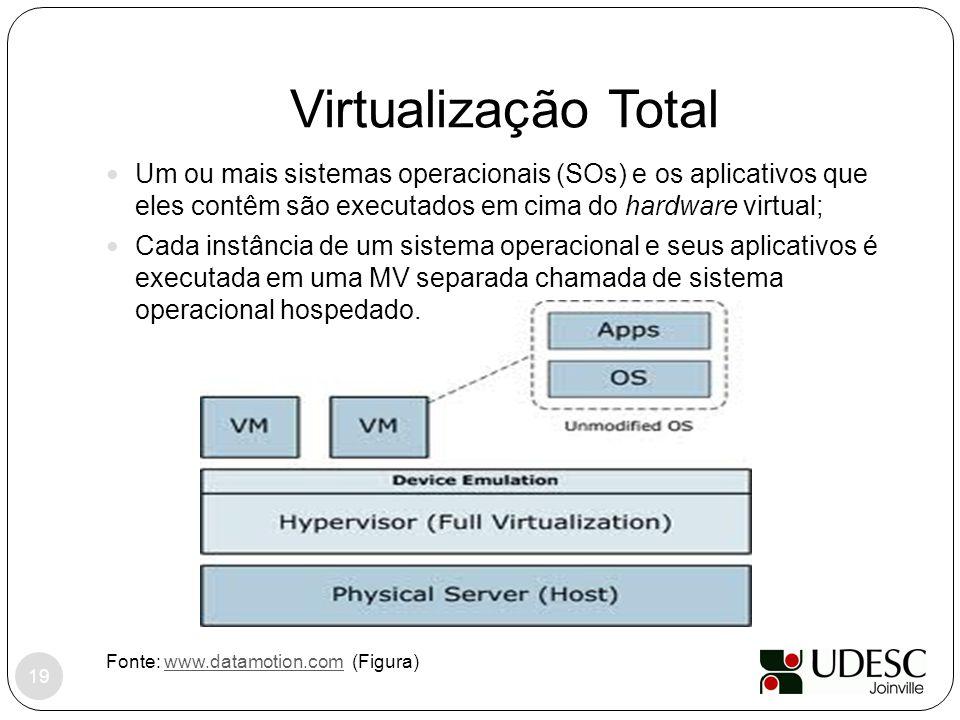 Virtualização Total Fonte: www.datamotion.com (Figura)www.datamotion.com Um ou mais sistemas operacionais (SOs) e os aplicativos que eles contêm são e