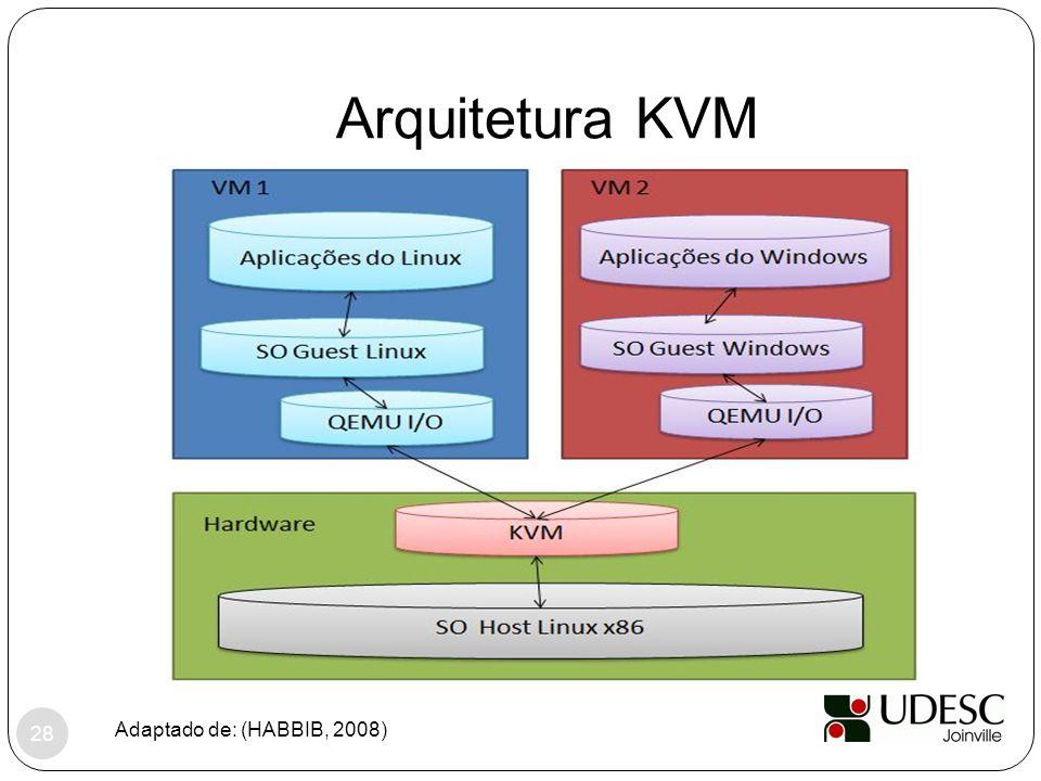 Arquitetura KVM Adaptado de: (HABBIB, 2008) 28