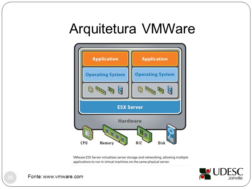 Arquitetura VMWare Fonte: www.vmware.com 30