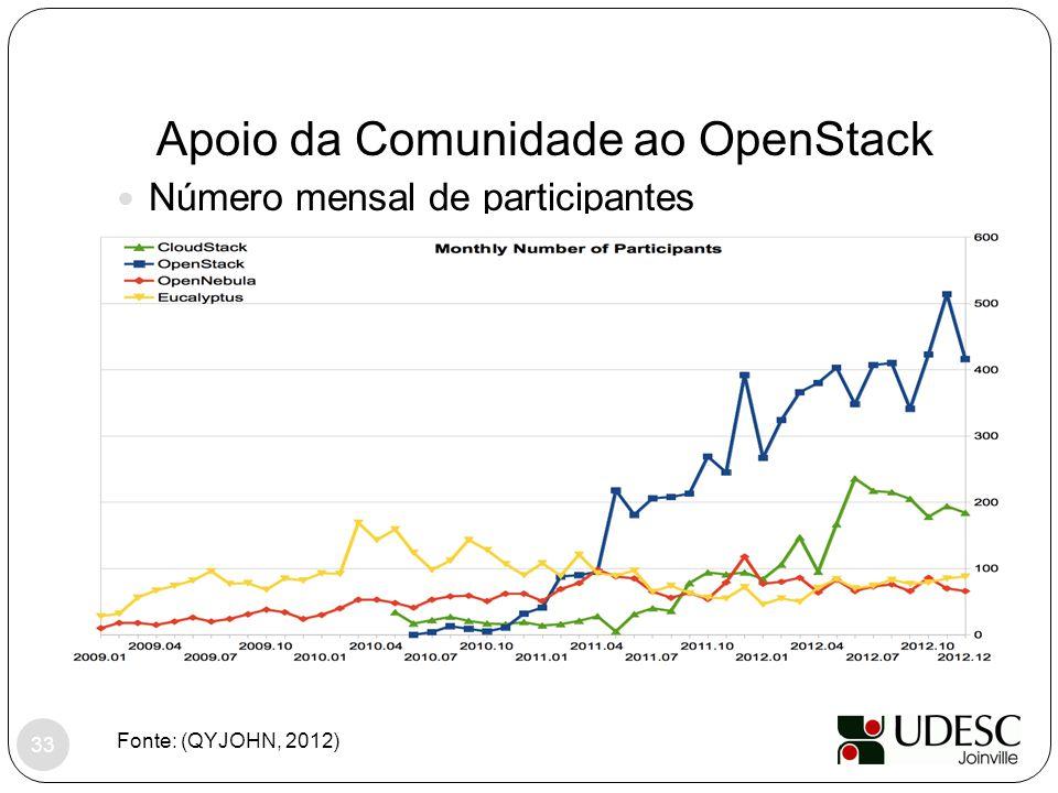 Apoio da Comunidade ao OpenStack Fonte: (QYJOHN, 2012) Número mensal de participantes 33