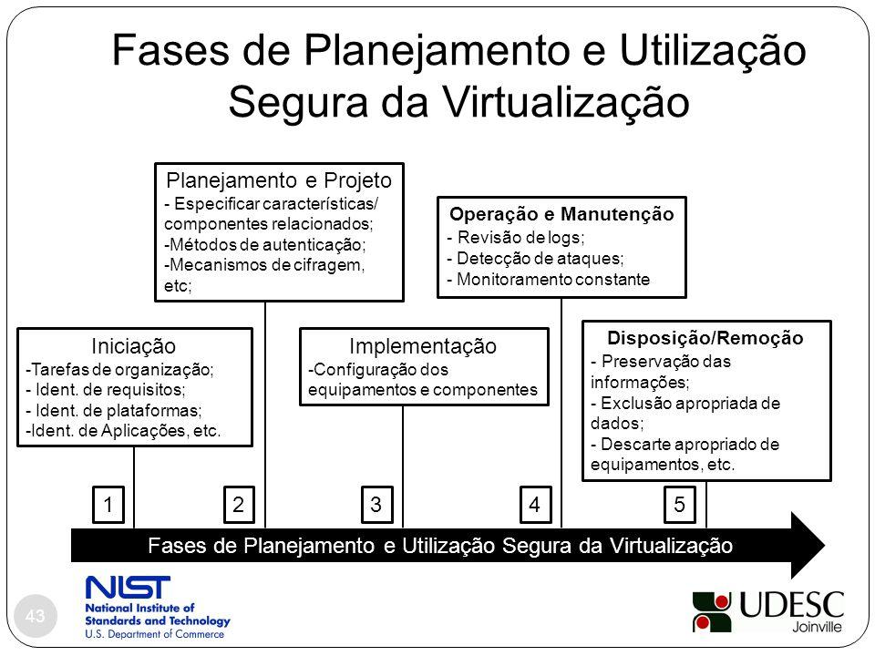 Fases de Planejamento e Utilização Segura da Virtualização 43 Fases de Planejamento e Utilização Segura da Virtualização Iniciação -Tarefas de organiz