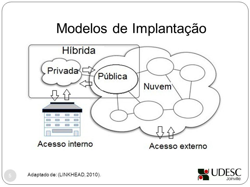 Modelos de Implantação Adaptado de: (LINKHEAD, 2010). 5