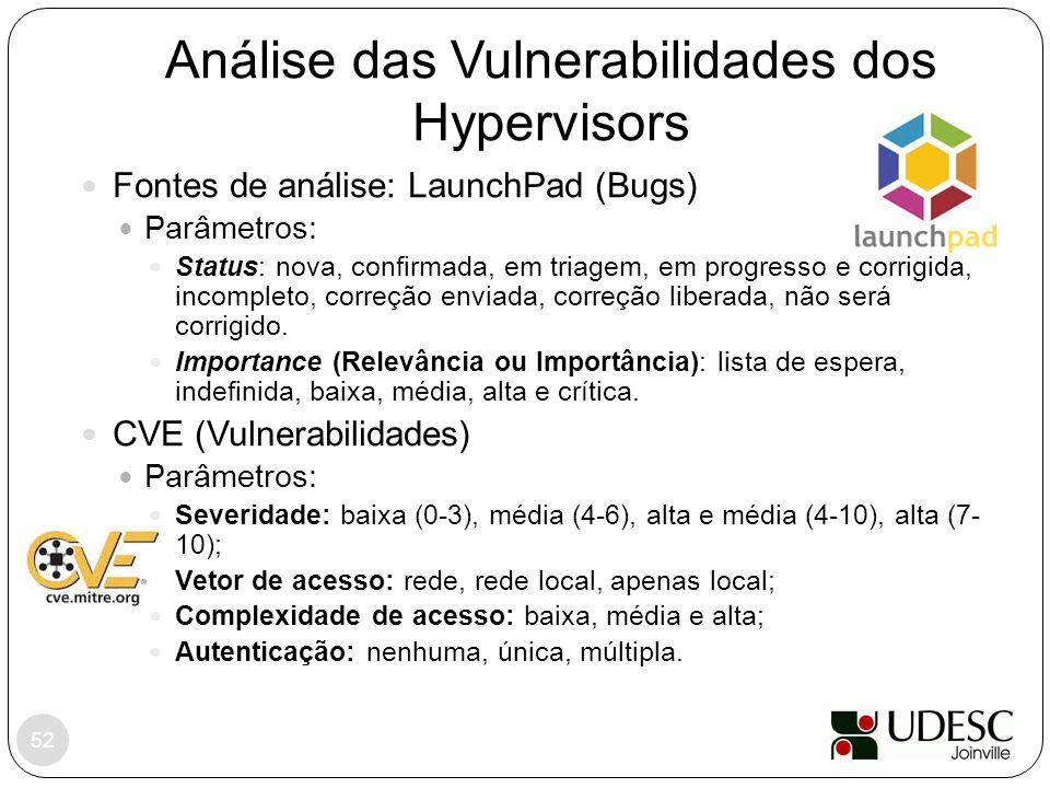 Análise das Vulnerabilidades dos Hypervisors 52 Fontes de análise: LaunchPad (Bugs) Parâmetros: Status: nova, confirmada, em triagem, em progresso e c