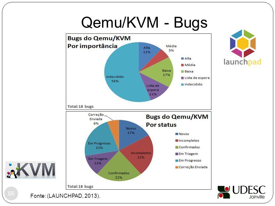 Qemu/KVM - Bugs Fonte: (LAUNCHPAD, 2013). 55