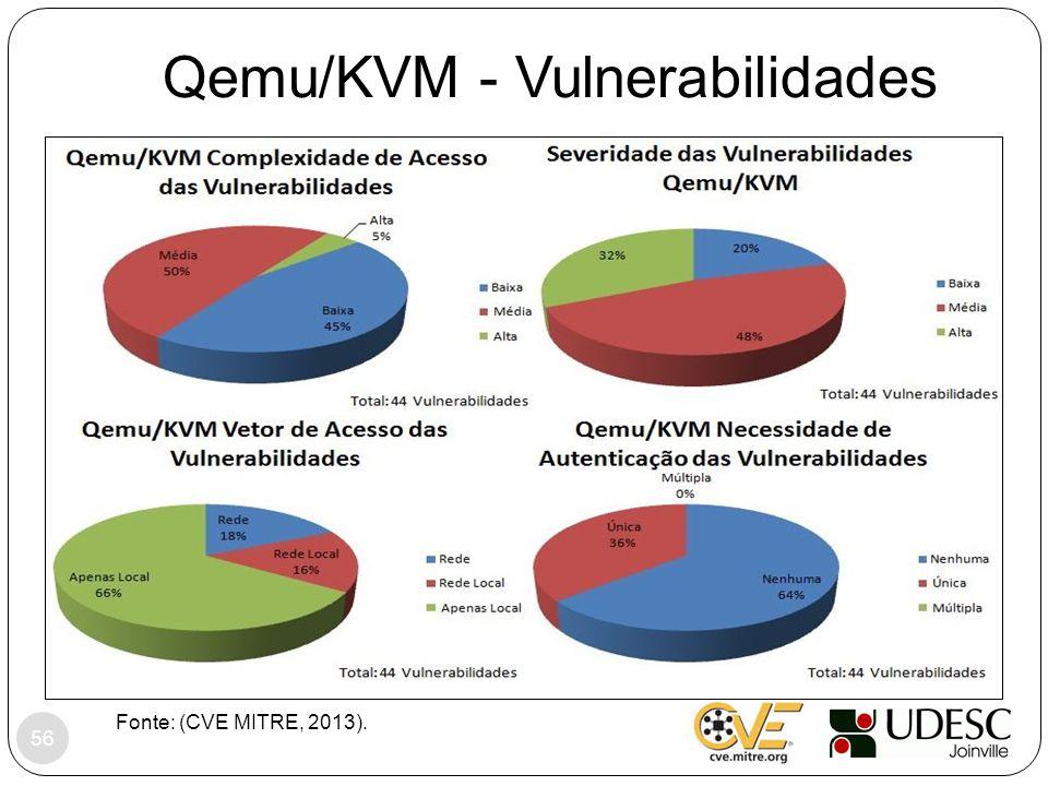 Qemu/KVM - Vulnerabilidades Fonte: (CVE MITRE, 2013). 56