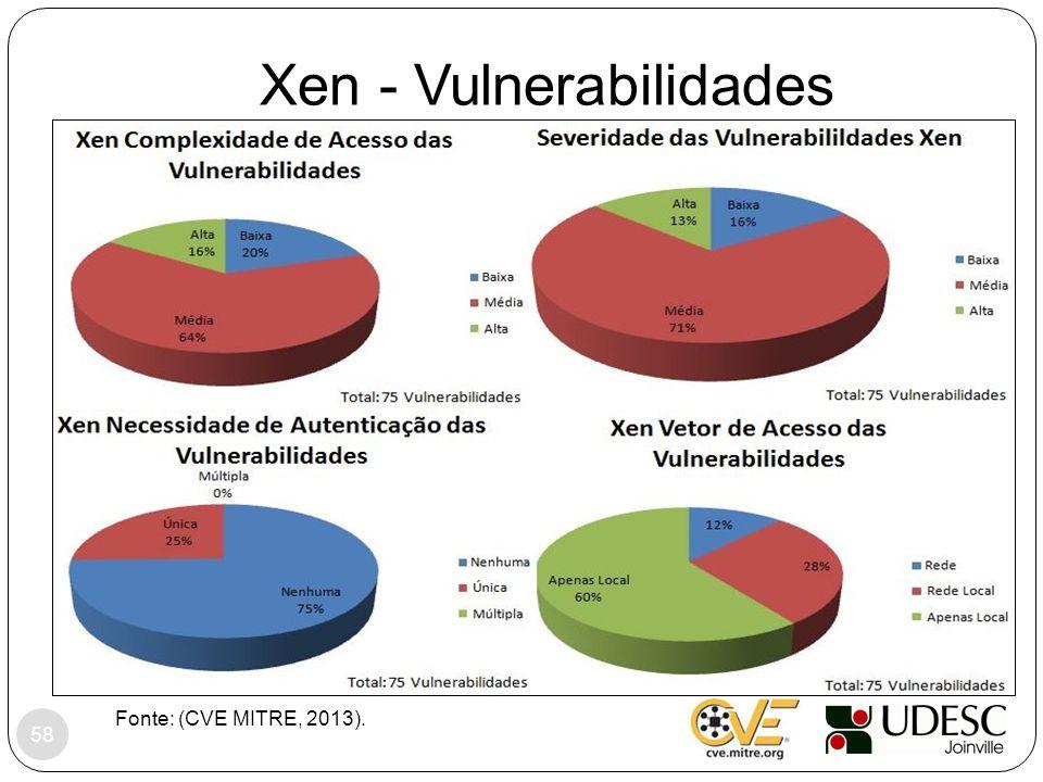 Xen - Vulnerabilidades Fonte: (CVE MITRE, 2013). 58