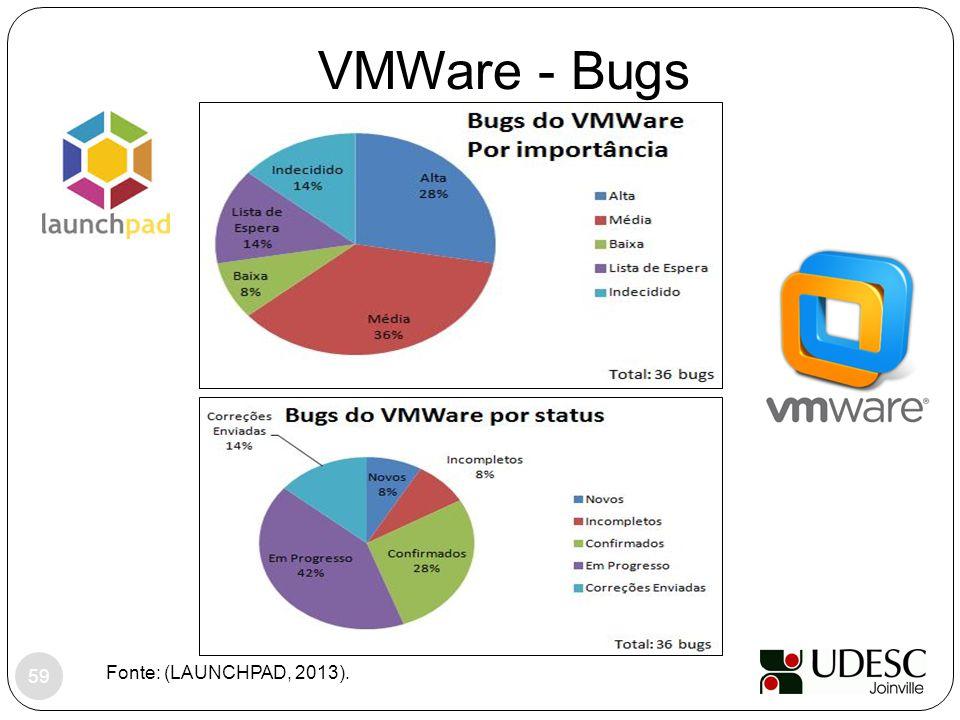 VMWare - Bugs Fonte: (LAUNCHPAD, 2013). 59