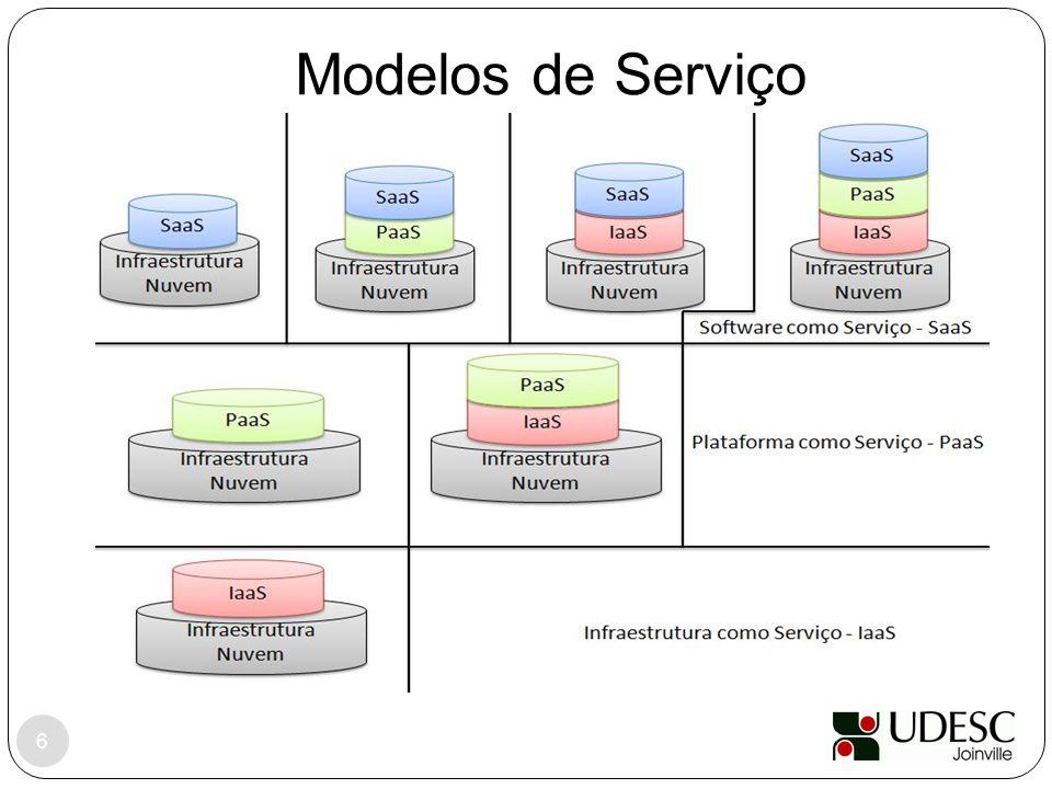 Modelos de Serviço 6