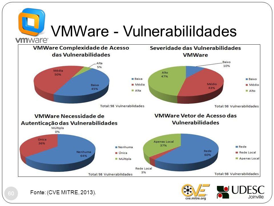 VMWare - Vulnerabilildades Fonte: (CVE MITRE, 2013). 60