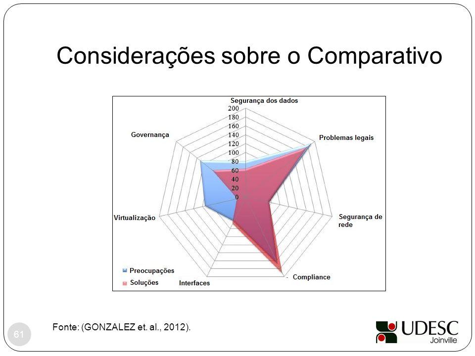 Considerações sobre o Comparativo Fonte: (GONZALEZ et. al., 2012). 61