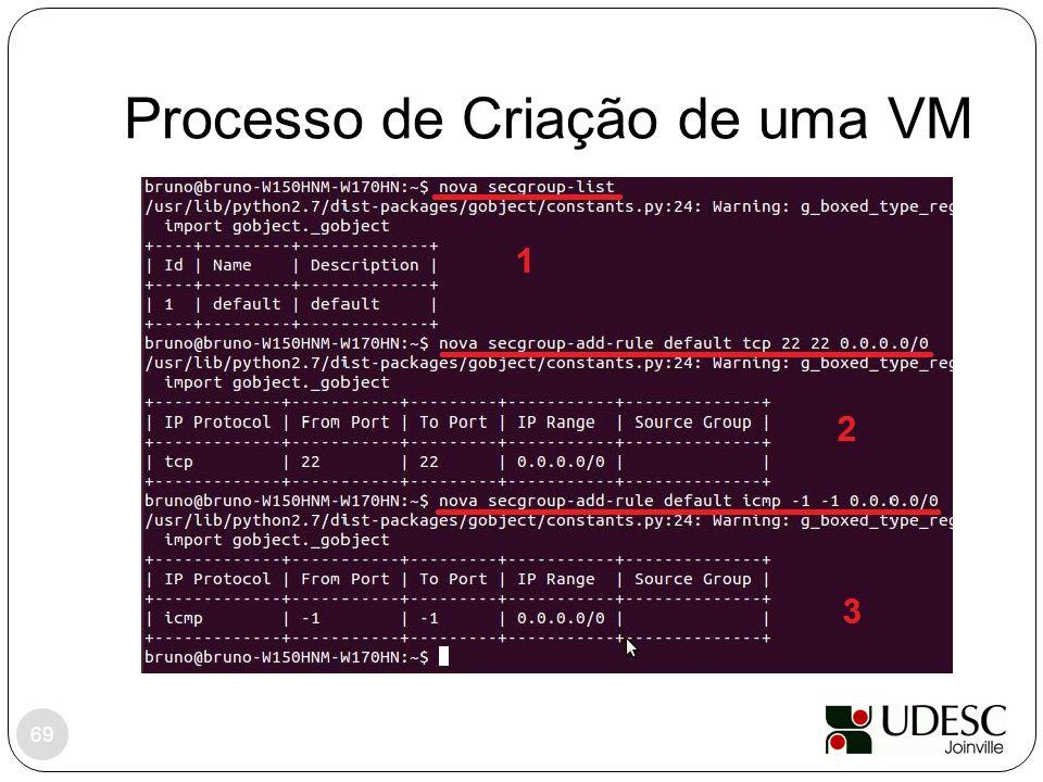 Processo de Criação de uma VM 69