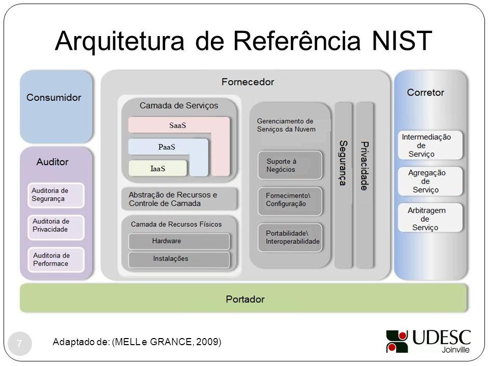 Arquitetura de Referência NIST Adaptado de: (MELL e GRANCE, 2009) 7