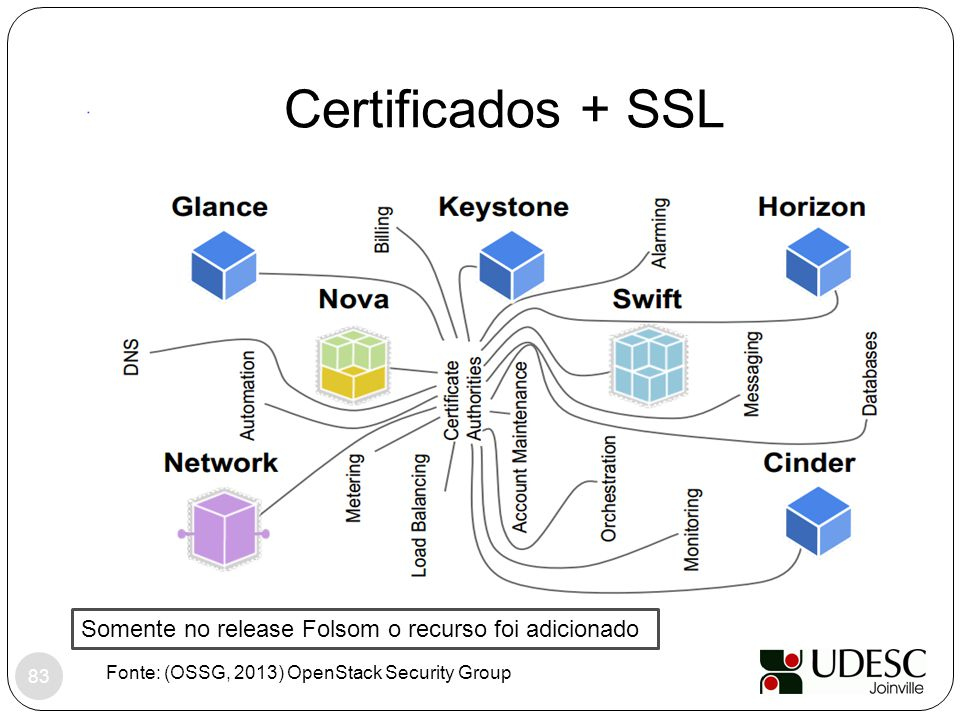 Fonte: (OSSG, 2013) OpenStack Security Group 83 Certificados + SSL Somente no release Folsom o recurso foi adicionado