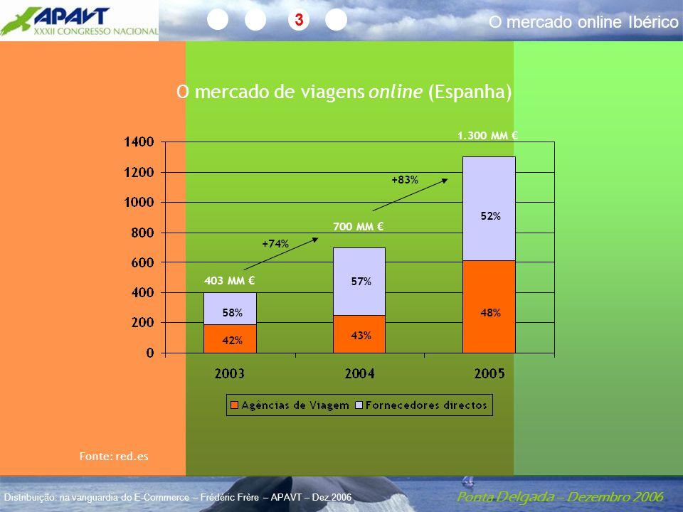 Ponta Delgada – Dezembro 2006 Distribuição: na vanguardia do E-Commerce – Frédéric Frère – APAVT – Dez.2006 O mercado online Ibérico 3 +74% +83% 58% 42% 57% 43% 52% 48% 700 MM € 403 MM € 1.300 MM € Fonte: red.es O mercado de viagens online (Espanha)