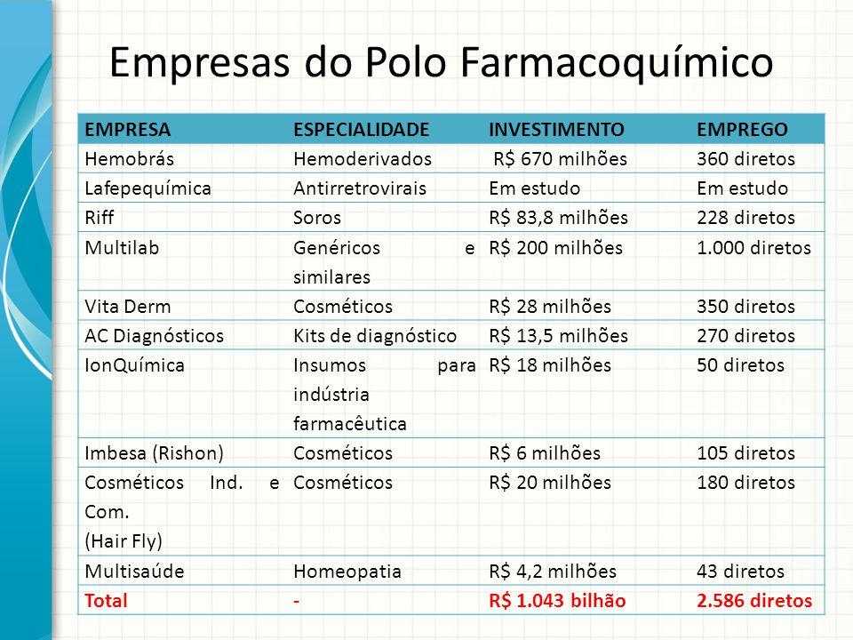 Empresas do Polo Farmacoquímico EMPRESAESPECIALIDADEINVESTIMENTOEMPREGO HemobrásHemoderivados R$ 670 milhões360 diretos LafepequímicaAntirretroviraisE
