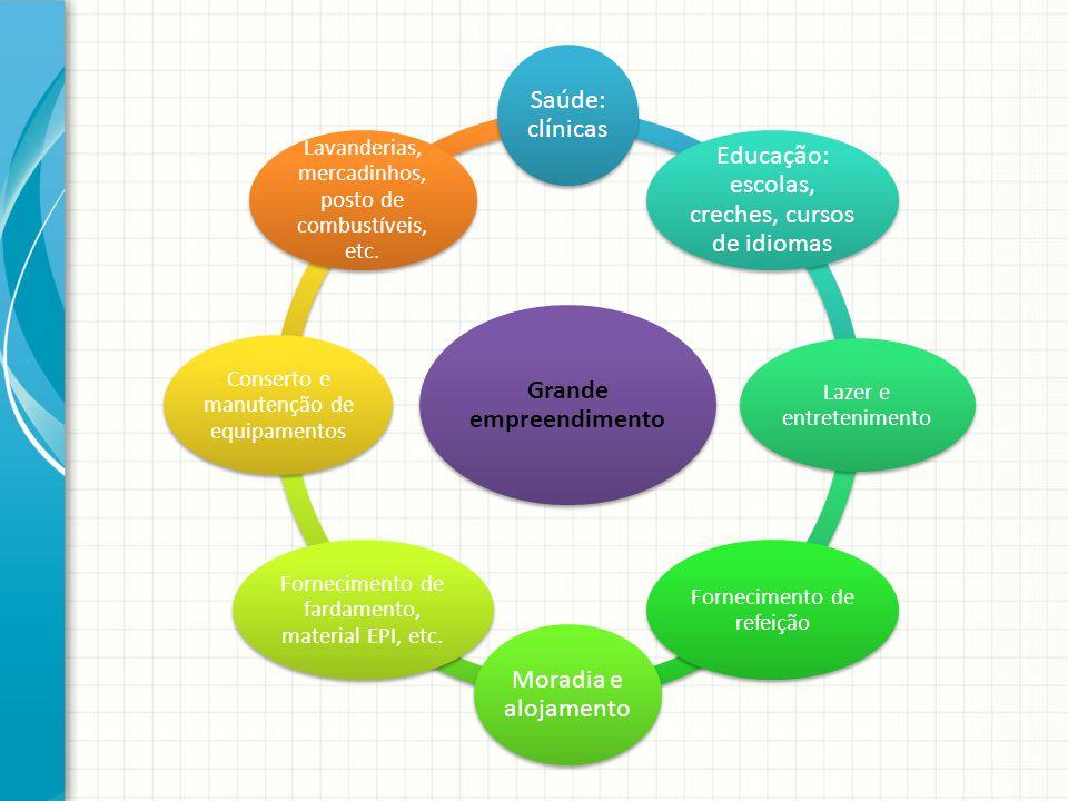 Grande empreendimento Saúde: clínicas Educação: escolas, creches, cursos de idiomas Lazer e entretenimento Fornecimento de refeição Moradia e alojamen