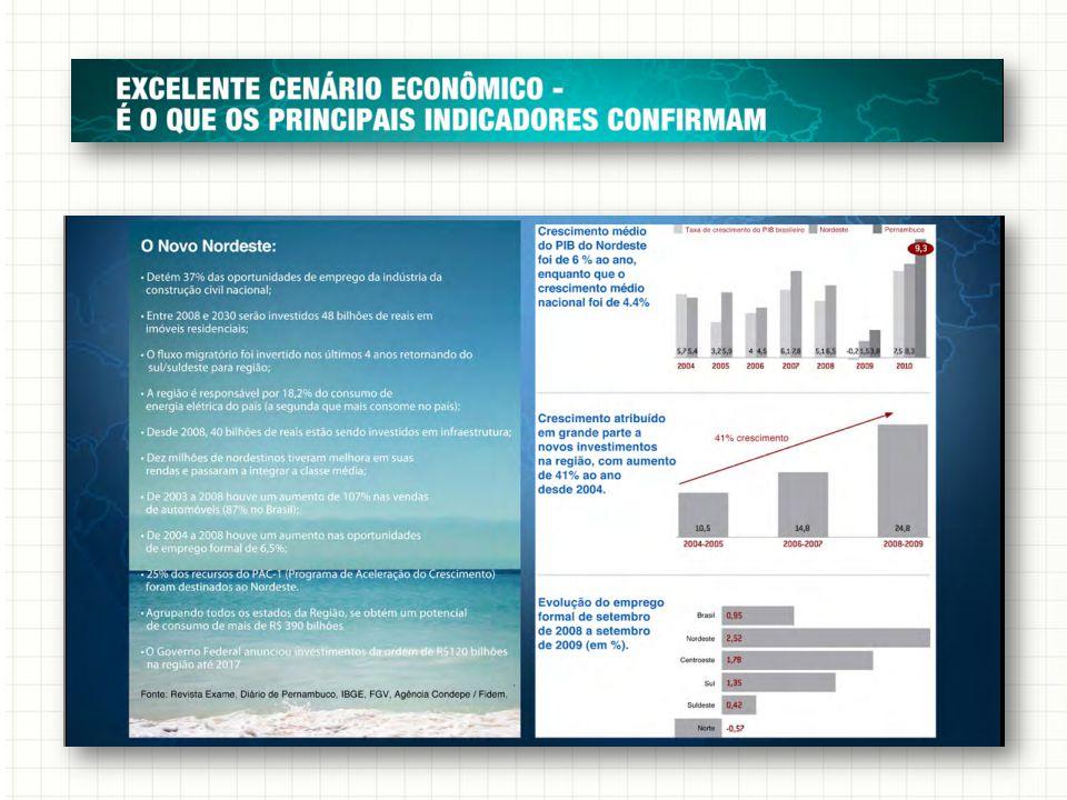 PIB de PE cresceu 9,3% em 2010: melhor desempenho dos últimos 15 anos 1 Estimativa para 2011: alta de 8% a 10% no PIB 2 Nos últimos quatro anos, o Brasil tem tido alta de 4%, em média, em sua economia Em Pernambuco, esse percentual é de 6,6%, ou seja, 70% a mais.