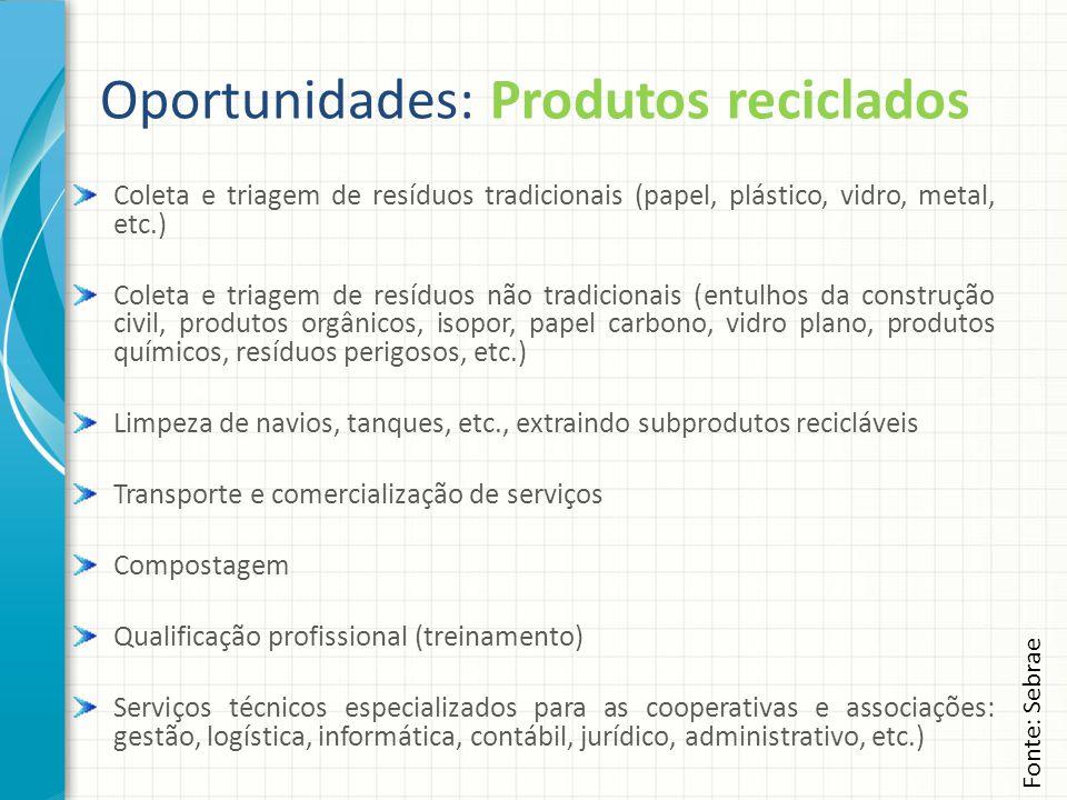 Oportunidades: Produtos reciclados Coleta e triagem de resíduos tradicionais (papel, plástico, vidro, metal, etc.) Coleta e triagem de resíduos não tr