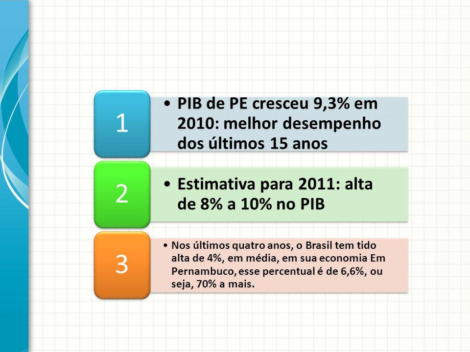 PIB de PE cresceu 9,3% em 2010: melhor desempenho dos últimos 15 anos 1 Estimativa para 2011: alta de 8% a 10% no PIB 2 Nos últimos quatro anos, o Bra