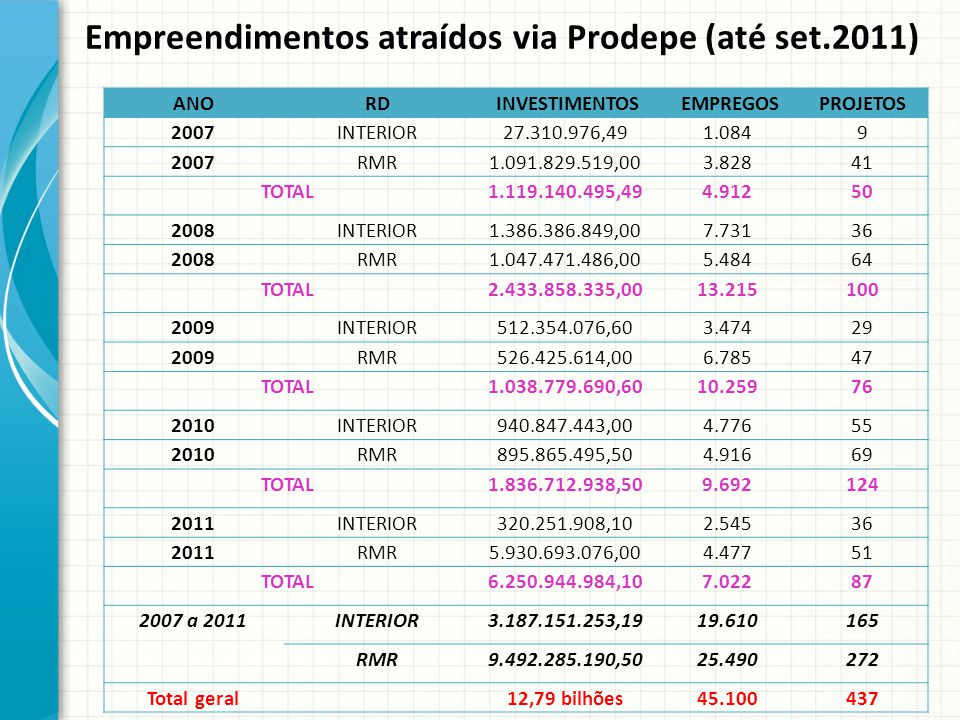 Empreendimentos atraídos via Prodepe (até set.2011) ANORD INVESTIMENTOS EMPREGOSPROJETOS 2007INTERIOR27.310.976,491.0849 2007RMR1.091.829.519,003.8284