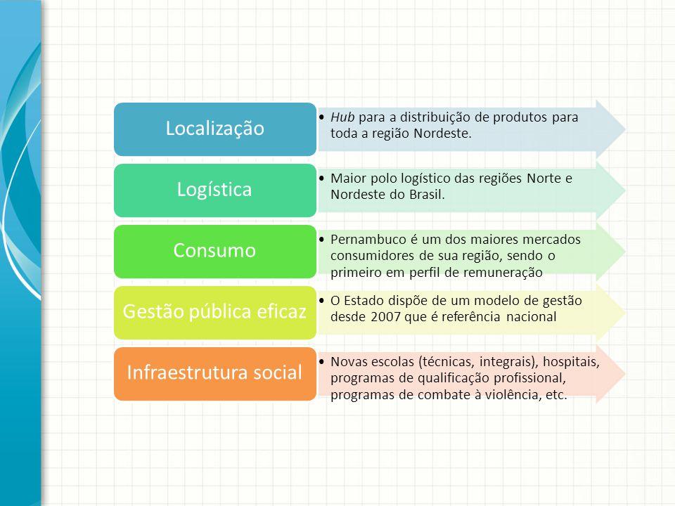 Hub para a distribuição de produtos para toda a região Nordeste. Localização Maior polo logístico das regiões Norte e Nordeste do Brasil. Logística Pe