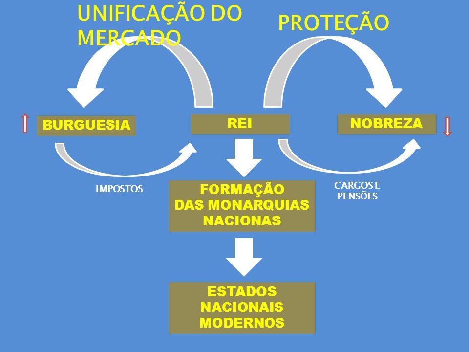 REI BURGUESIA NOBREZA FORMAÇÃO DAS MONARQUIAS NACIONAS ESTADOS NACIONAIS MODERNOS UNIFICAÇÃO DO MERCADO IMPOSTOS CARGOS E PENSÕES PROTEÇÃO