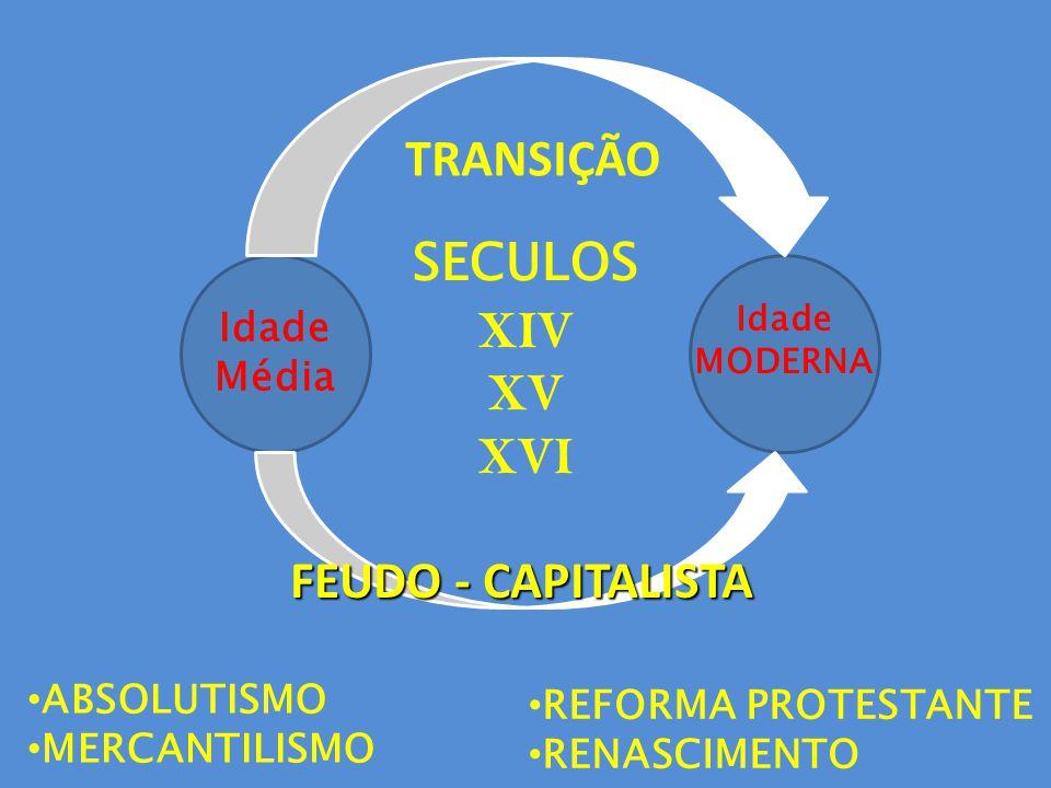 Idade Média Idade MODERNA TRANSIÇÃO FEUDO - CAPITALISTA ABSOLUTISMO MERCANTILISMO SECULOS XIV XV XVI REFORMA PROTESTANTE RENASCIMENTO