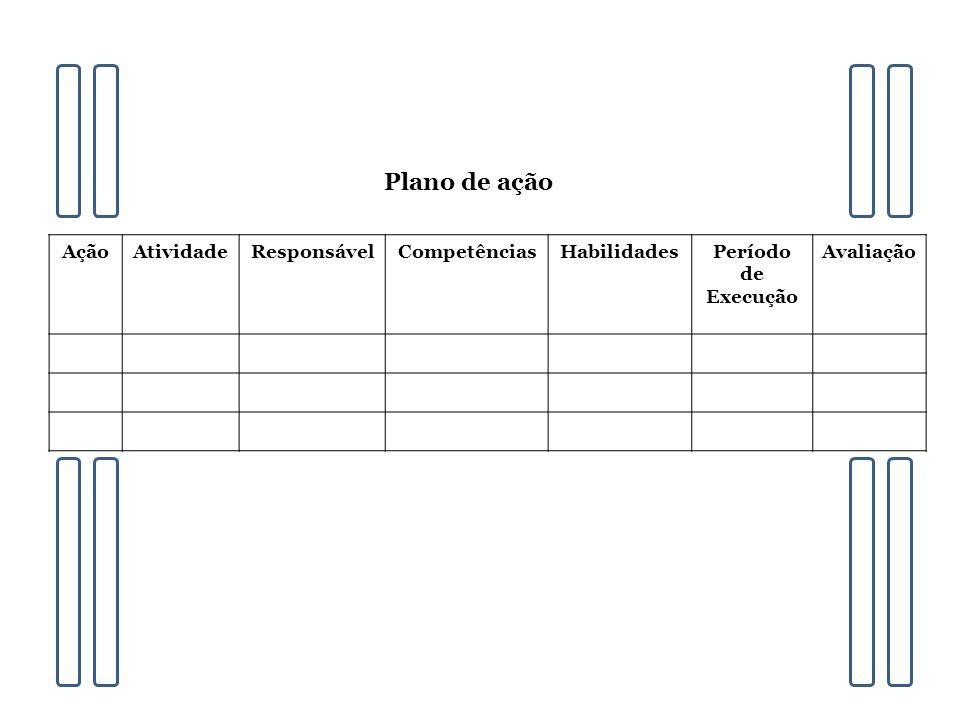 AçãoAtividadeResponsávelCompetênciasHabilidadesPeríodo de Execução Avaliação Plano de ação