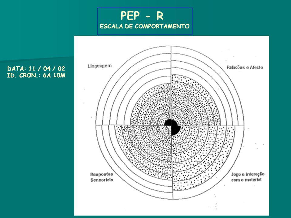 DATA: 11 / 04 / 02 ID. CRON.: 6A 10M PEP - R ESCALA DE COMPORTAMENTO