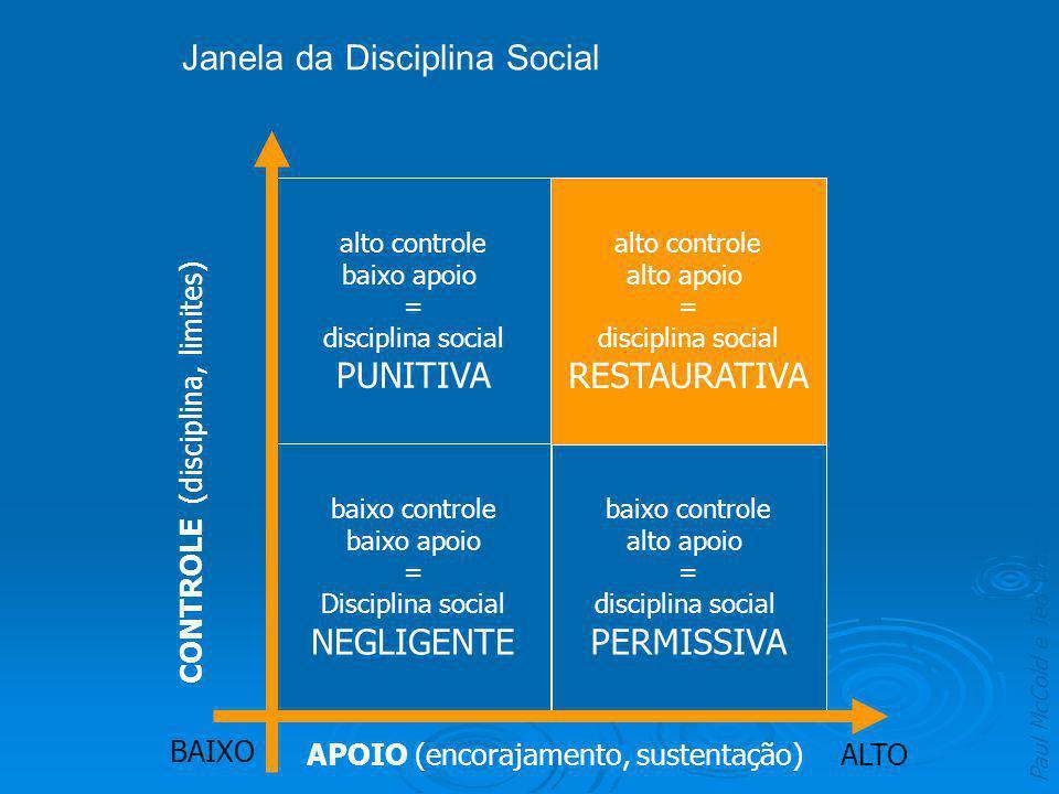 APOIO (encorajamento, sustentação) ALTO BAIXO baixo controle alto apoio = disciplina social PERMISSIVA CONTROLE (disciplina, limites) baixo controle b