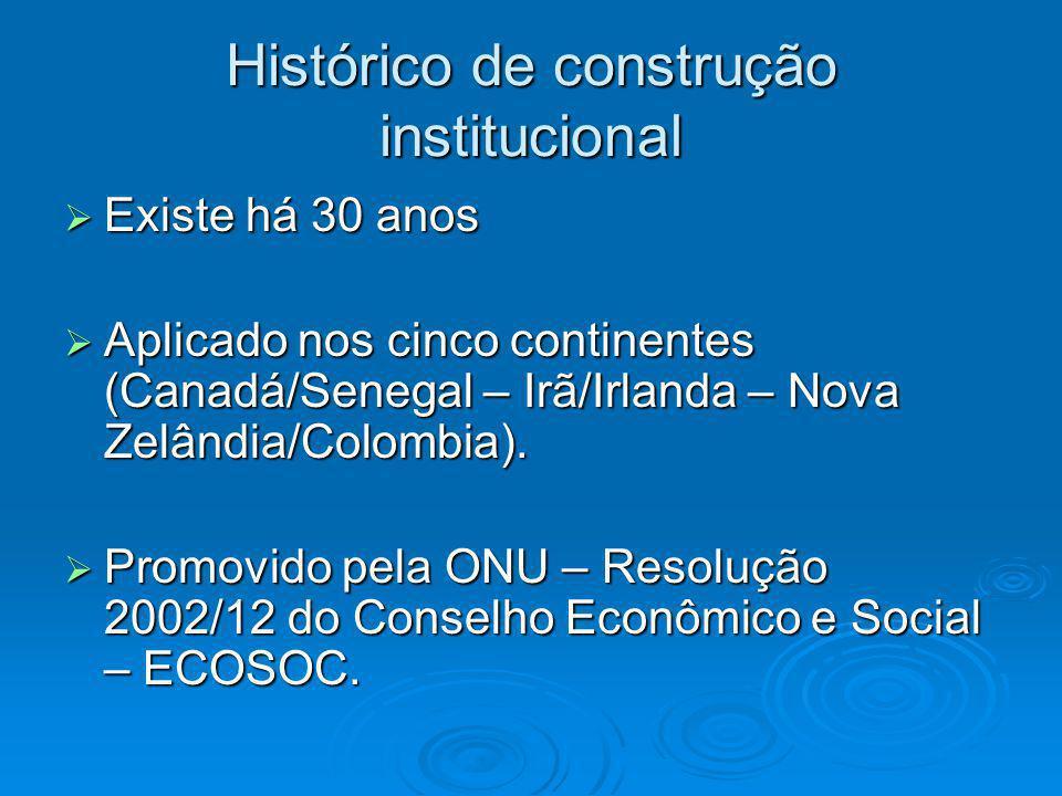 Histórico de construção institucional  Existe há 30 anos  Aplicado nos cinco continentes (Canadá/Senegal – Irã/Irlanda – Nova Zelândia/Colombia). 