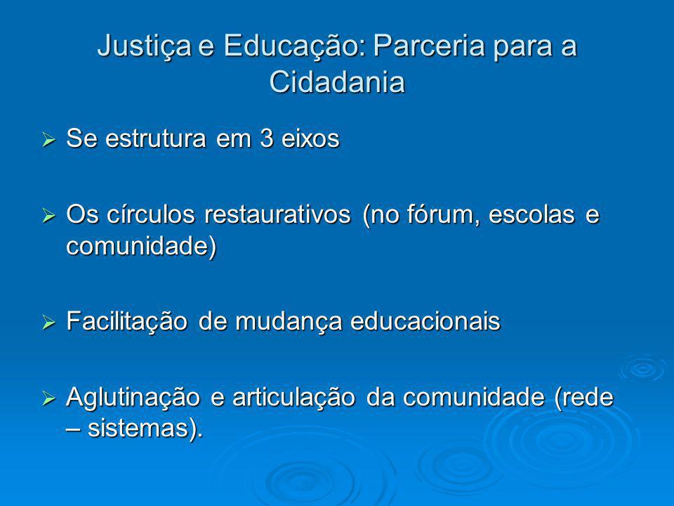 Justiça e Educação: Parceria para a Cidadania  Se estrutura em 3 eixos  Os círculos restaurativos (no fórum, escolas e comunidade)  Facilitação de