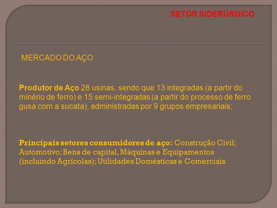 SETOR SIDERÚRGICO MERCADO DO AÇO Principais setores consumidores de aço: Construção Civil; Automotivo; Bens de capital, Máquinas e Equipamentos (inclu