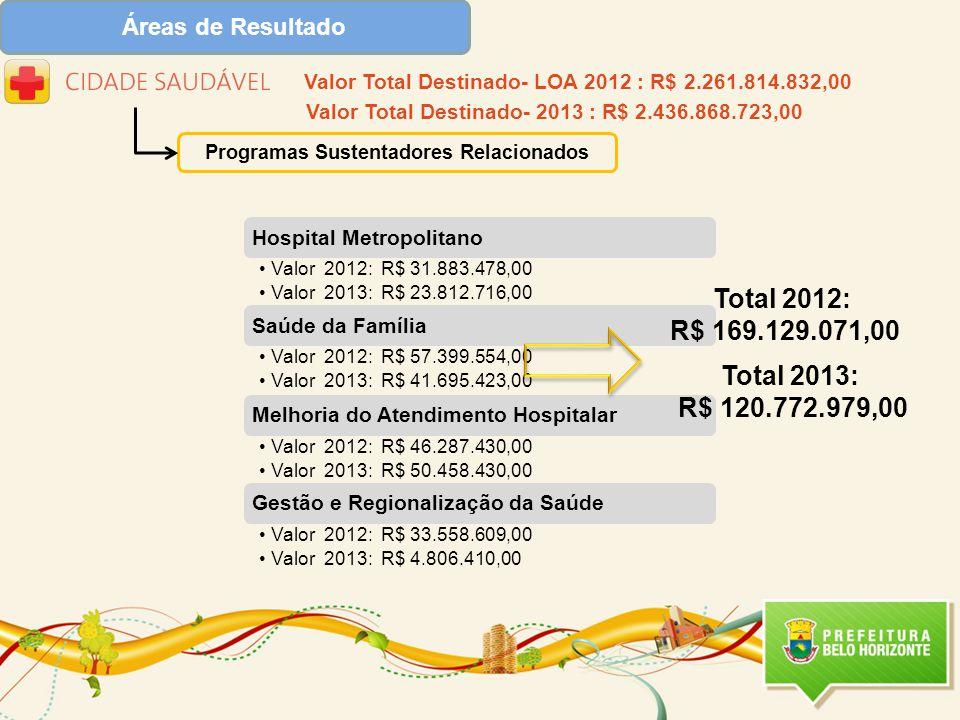 Programas Sustentadores Relacionados Valor Total Destinado- LOA 2012 : R$ 2.261.814.832,00 Total 2012: R$ 169.129.071,00 Total 2013: R$ 120.772.979,00 Valor Total Destinado- 2013 : R$ 2.436.868.723,00
