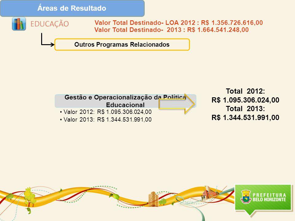 Áreas de Resultado Outros Programas Relacionados Gestão e Operacionalização da Política Educacional Valor 2012: R$ 1.095.306.024,00 Valor 2013: R$ 1.344.531.991,00 Total 2012: R$ 1.095.306.024,00 Total 2013: R$ 1.344.531.991,00 Valor Total Destinado- LOA 2012 : R$ 1.356.726.616,00 Valor Total Destinado- 2013 : R$ 1.664.541.248,00