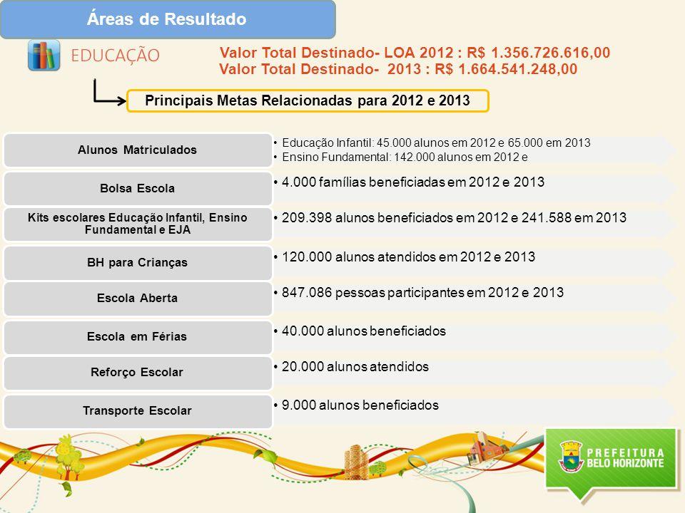 Áreas de Resultado Principais Metas Relacionadas para 2012 e 2013 Valor Total Destinado- LOA 2012 : R$ 1.356.726.616,00 Valor Total Destinado- 2013 : R$ 1.664.541.248,00