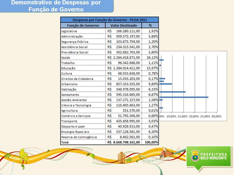 Áreas de Resultado Principais Metas Relacionadas para 2012 e 2013 Apoio à Elaboração e Implementação do Plano Diretor da RMBH Valor Total Destinado- LOA 2012 : R$ 1.420.550,00 Valor Total Destinado- 2013 : R$ 1.420.550,00